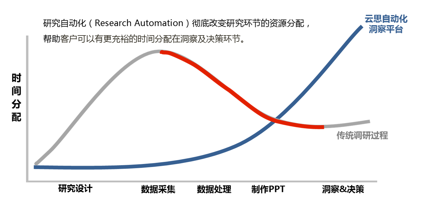 research automation